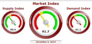 image of the Cromford Market Index indicating we are in a slight home buyers market