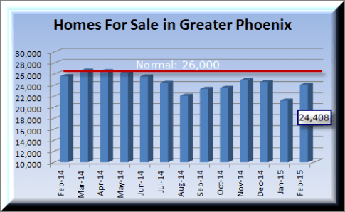 12 month housing inventory shown in the Metro Phoenix housing market report