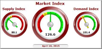 Cromford Market Index® April 2015