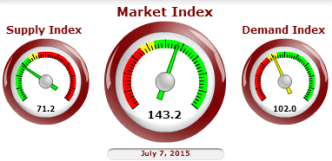 market index for the Phoenix area
