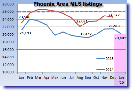 Year-to-year comparison of Phoenix MLS listings