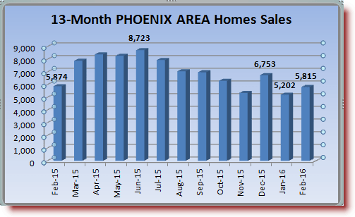 Phoenix area 13 month home sales history February 2015-February 2016