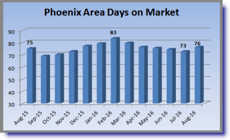chart illustrating the average time to contract in the Phoenix housing market August 2015-August 2016