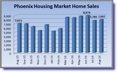 Number of sales in August 2016 Phoenix housing summary