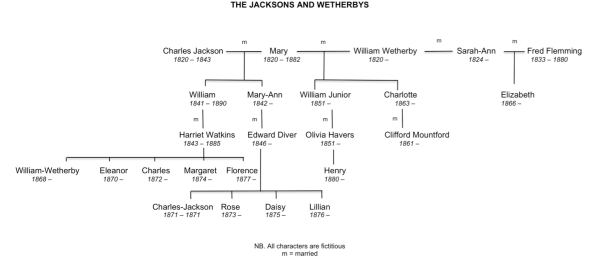 Different World Family Tree