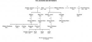 Only One Winner: Family Tree - The Jackson's & The Wetherby's