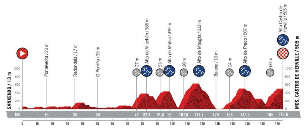 2021-02-11 – vuelta-espana-etapa-20-g-2021_unipublic