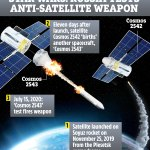Russia ups their anti-satellite game
