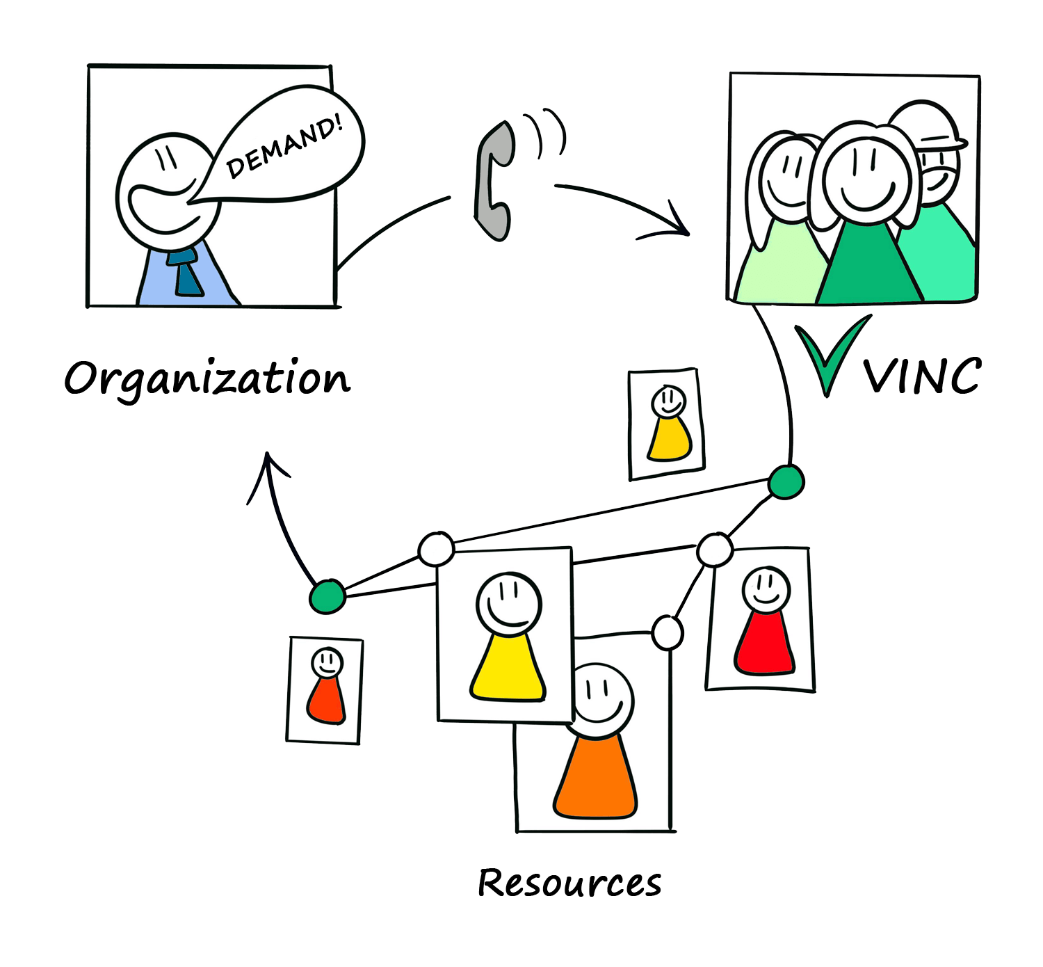 VINC simplifies collaboration with organizations