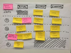 Scrum feedback cycles technical realisation