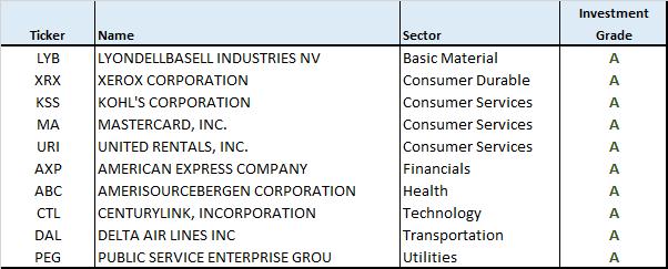 10-sp500-stocks-12-2016