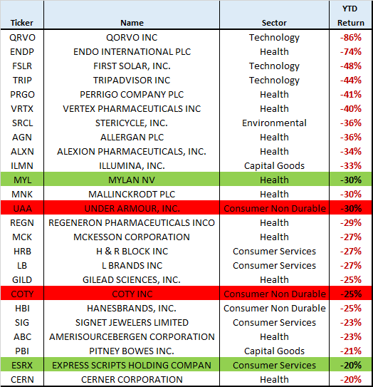 2016-bottom-performers