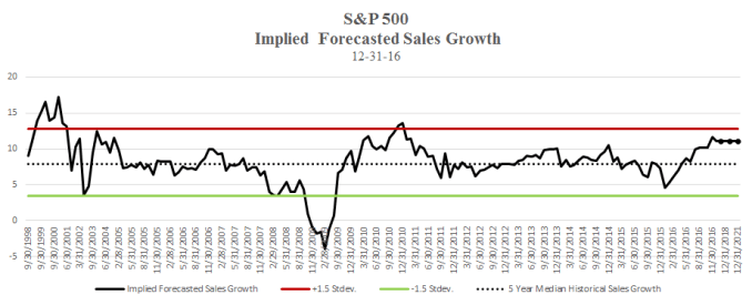 sp-implied-sales-growth-chart-jan-2017