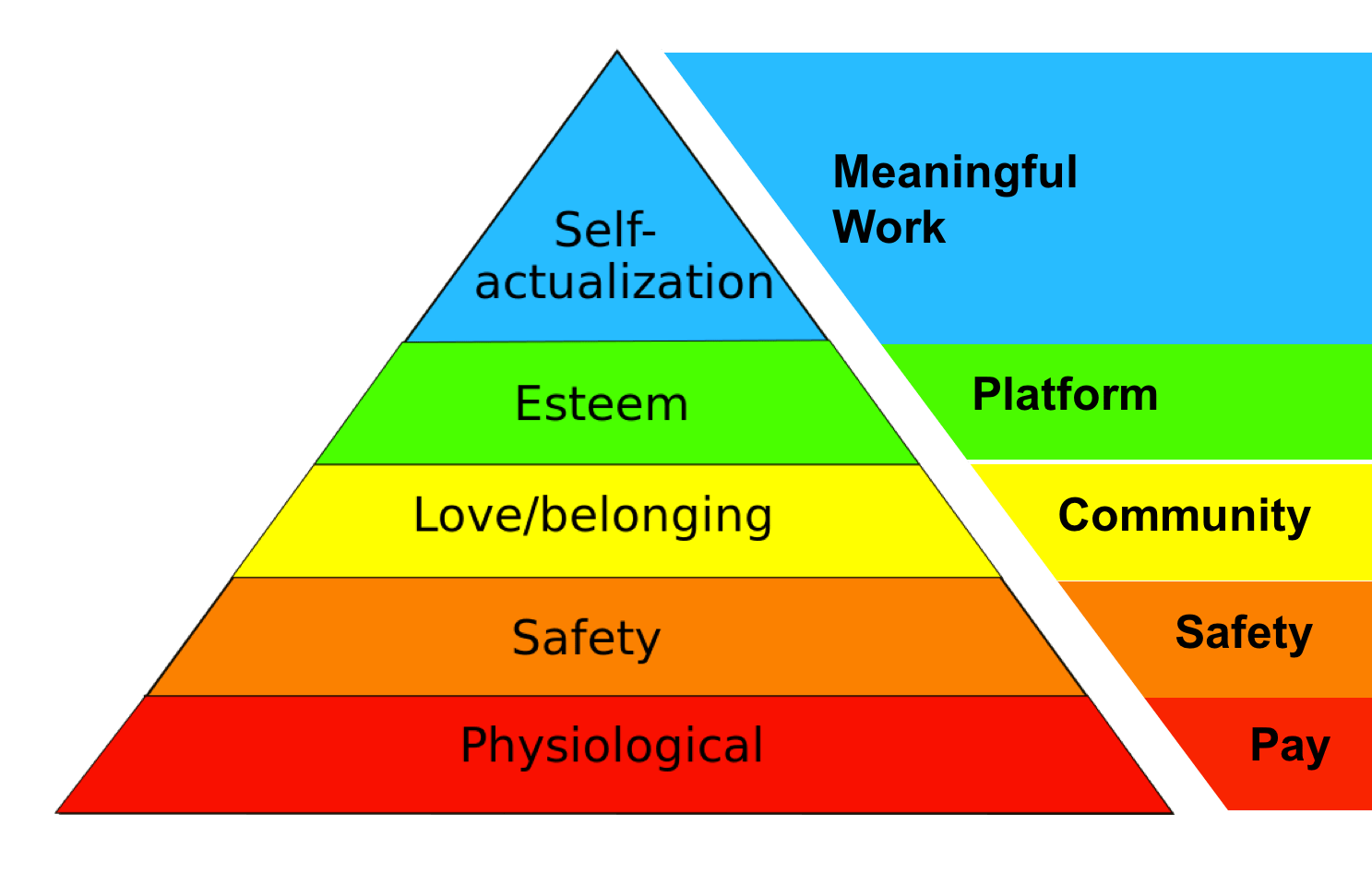 Talent Acquisition and Retention using Maslow Hierarchy for Needs
