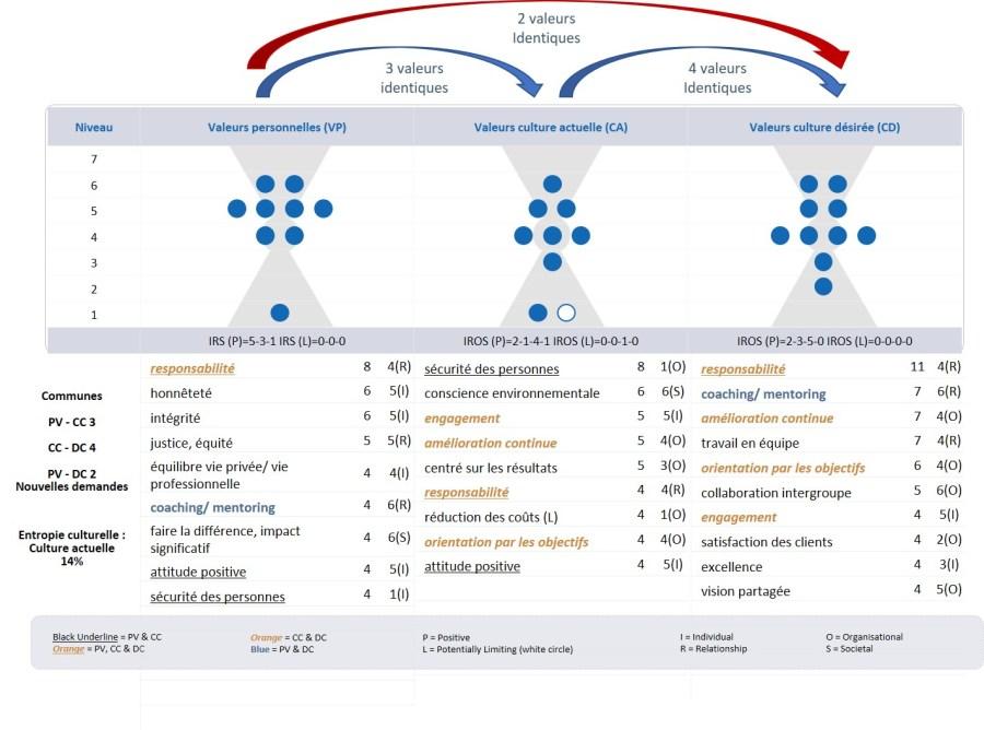 Analyse comparative des valeurs