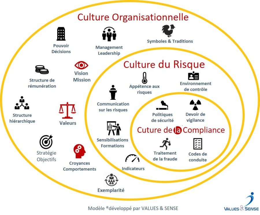 Culture Org et sous-cultures