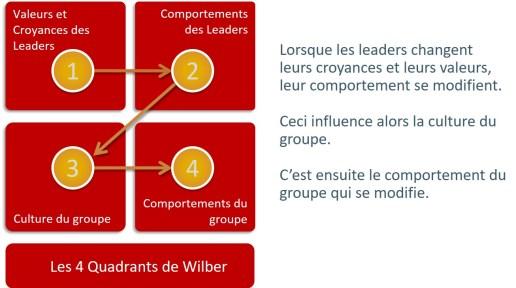 Les 4 quadrants de Wilber