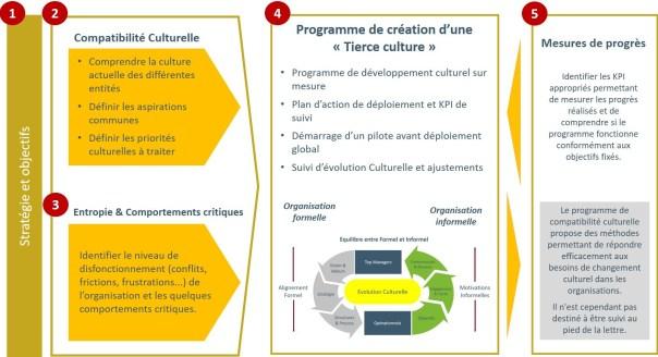 Programme Evolution Culturelle