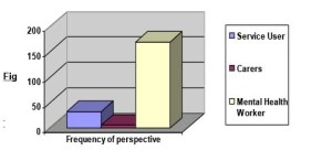 Frequency of Perspective
