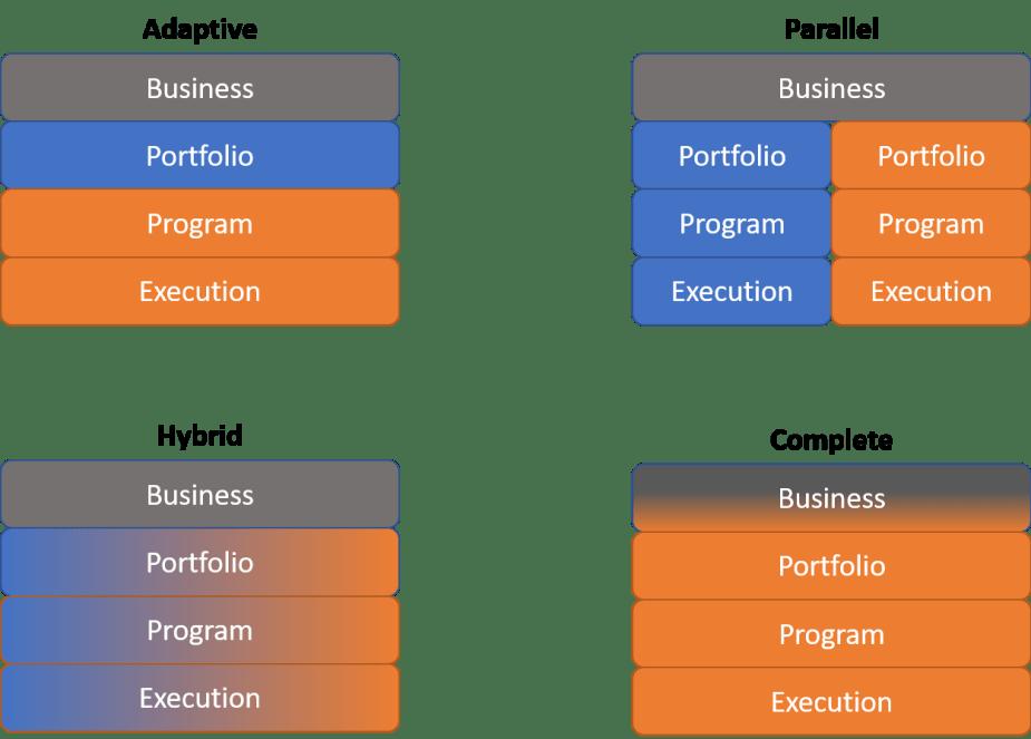 4 agile approaches