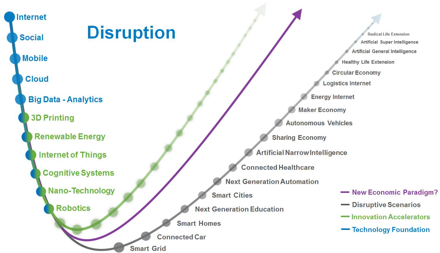 disruptive | valuetrendradar