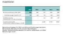bvdm-investitionen-2016-09-13