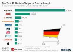 Die Top 10 der deutschen Online Shops. (Quelle: EHI und Statista)