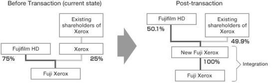 Fuji Xerox Konzernstruktur