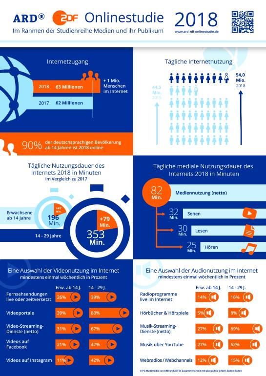 ARD-ZDF-Onlinestudie-Infografik.jpg