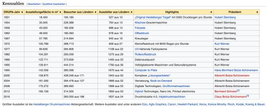drupa Stats aus Wikipedia.png