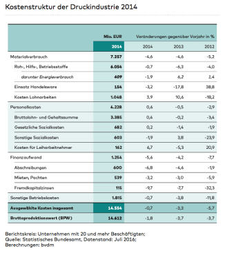 bvdm-kostenstruktur-2016-09-13