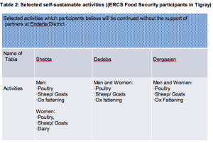 self-sustain-activities