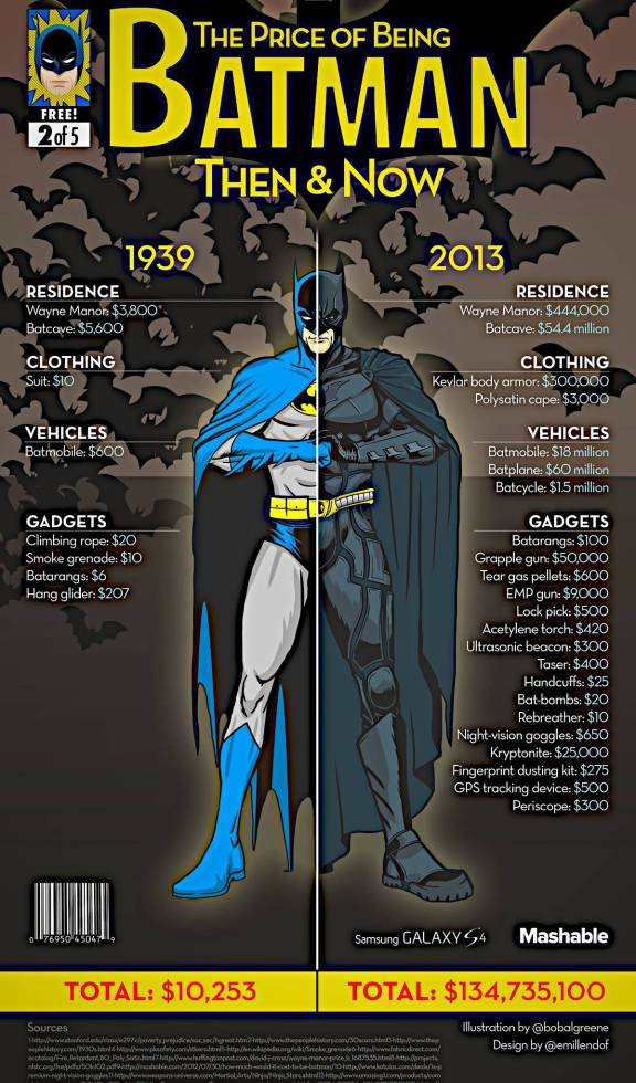Vamers - Infographics - The Cost of Being a Superhero - Then and Now - Batman