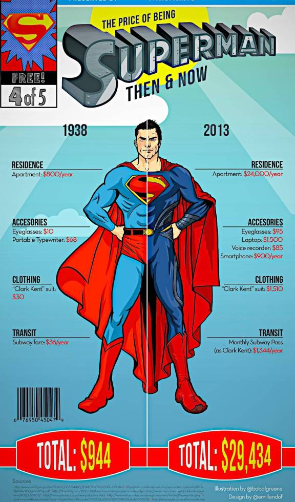 Vamers - Infographics - The Cost of Being a Superhero - Then and Now - Superman