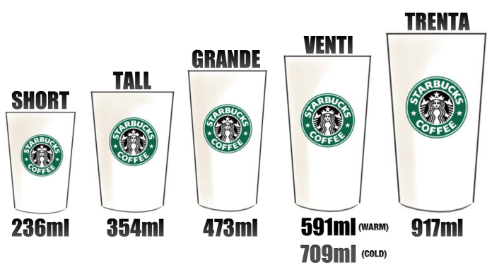 VAMERS - FYI - LIFESTYLE - Ordering at Starbucks- A Guide to Starbucks Lingo - Starbucks Size