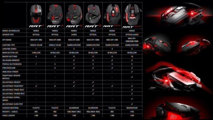 Vamers - FYI - Gadgetology - Madcatz Announced New Ratz Lineup - 03