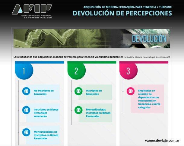Instructivo de AFIP para recuperar el 35% cobrado como percepción de ganancias.