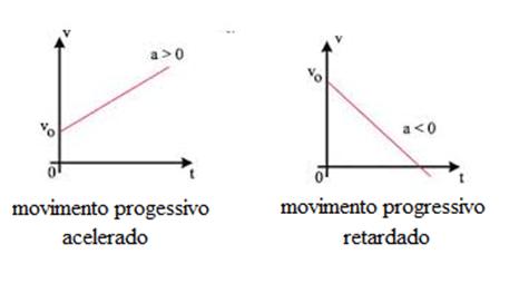 Gráficos da velocidade do MUV