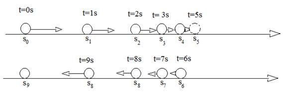 Representação do MUV em uma reta