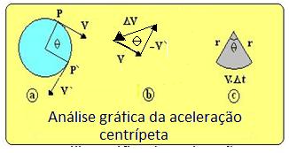 analise-grafica-da-acel-centripeta