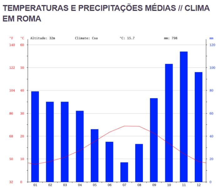 Temperatura em Roma na Itália e meses que mais chovem em Roma