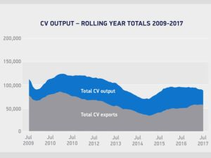 Fluctuating fleet buying cycles impact July CV production
