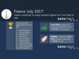 DATAFORCE french market July 2017