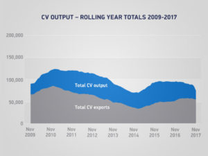 SMMT - CV output rolling year totals 2009-2017