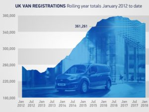 Van registration have fallen back to their roughly 2015 figures, after peaking in 2016