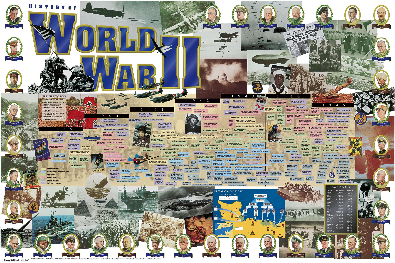 Unit 8 World War Ii