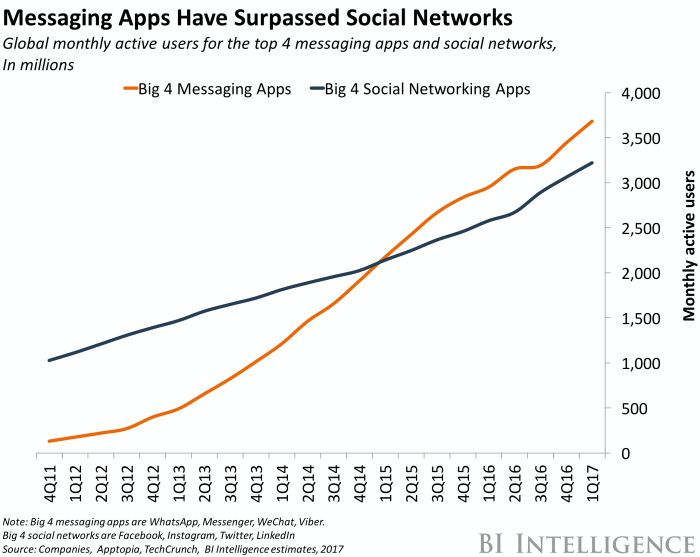 bii chat apps vs social networks