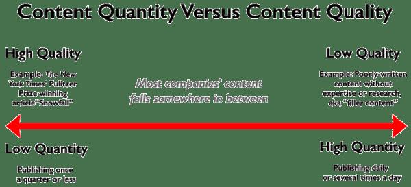 quantity vs quality content marketing