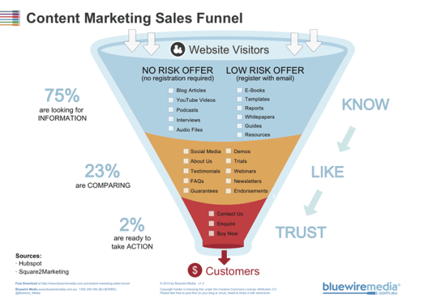 content marketing myths - funnel