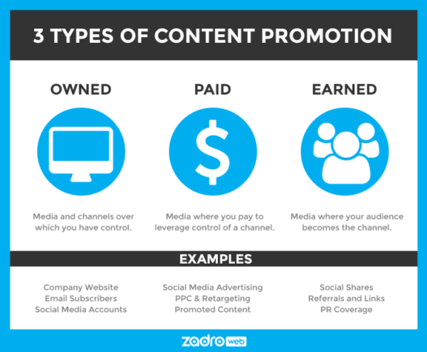 content marketing myths - social media content promotion